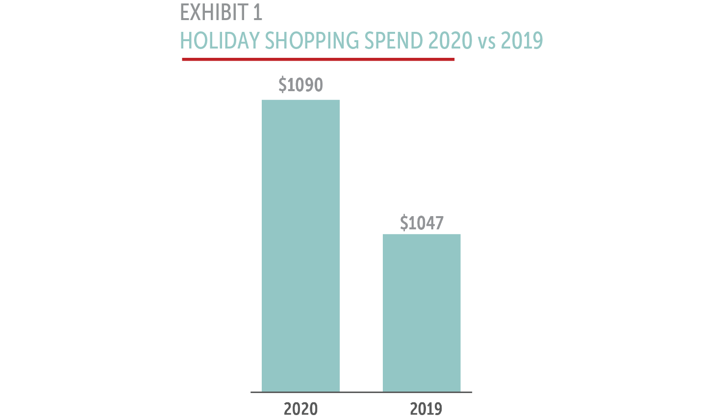 Holiday shopping spend levels 2020 vs 2019