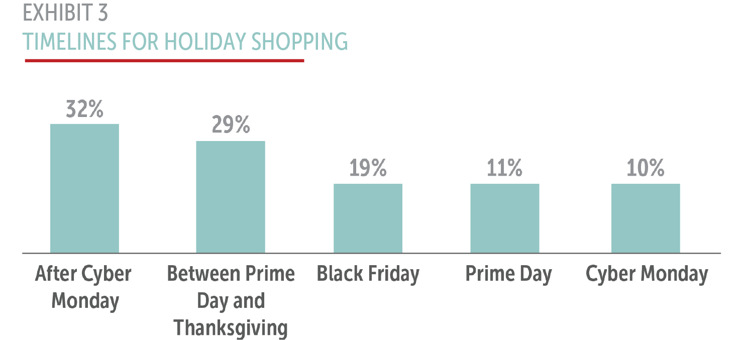 Exhibit 3: Timelines for Holiday Shopping