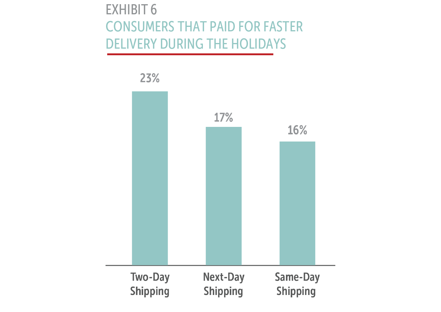 Consumers that paid for faster delivery during the holidays