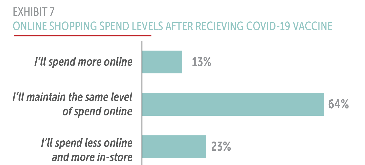 Exhibit 7: Online shopping spend levels after receiving COVID-19 vaccine